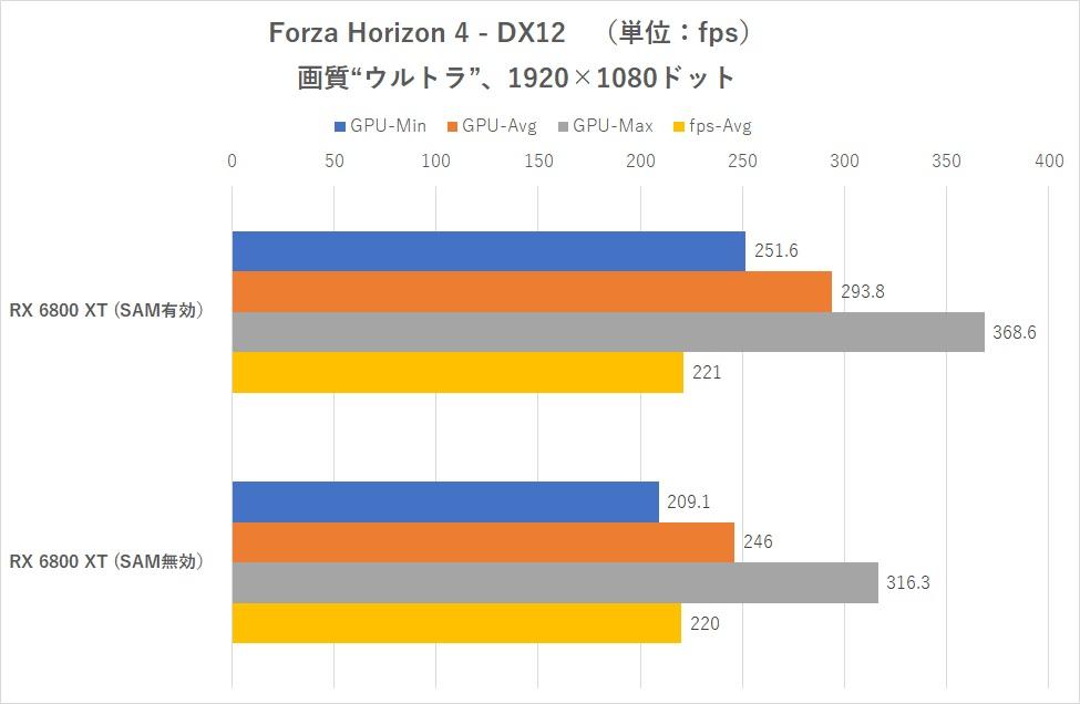 Performances Smart Acess Memory avec un Intel Core i9-10900K sur carte mère Z490 - Forza Horizon 4