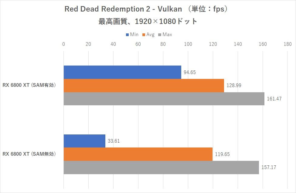 Performances Smart Acess Memory avec un Intel Core i9-10900K sur carte mère Z490 - Red Dead Redemption 2