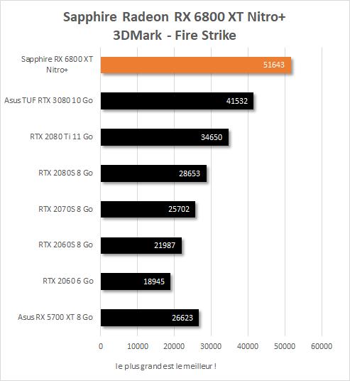 Performance in game Sapphire Radeon RX 6800 XT Nitro+ 3DMark Fire Strike