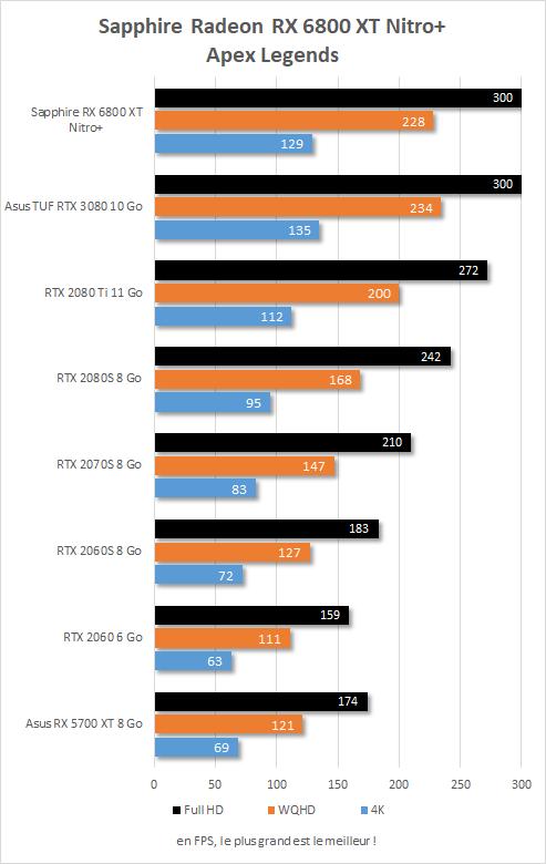 Performance in game Sapphire Radeon RX 6800 XT Nitro+ Apex Legends