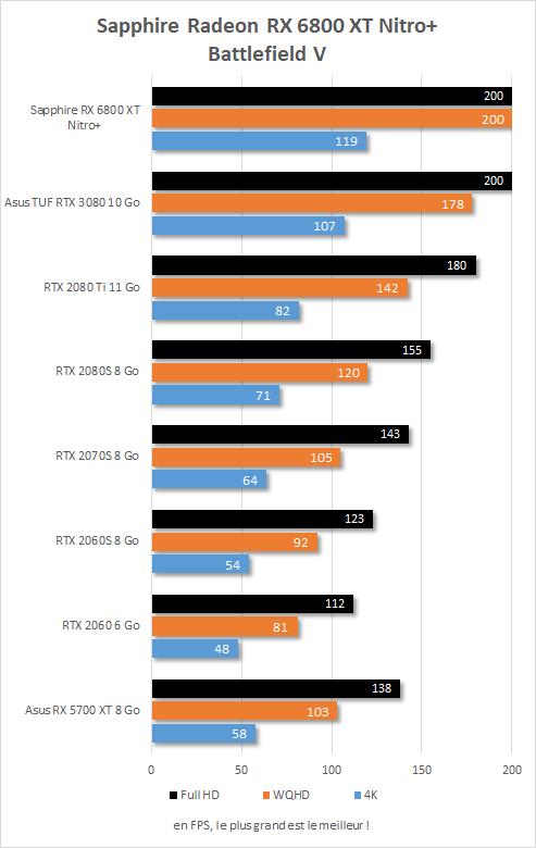 Performance in game Sapphire Radeon RX 6800 XT Nitro+ Battlefield V