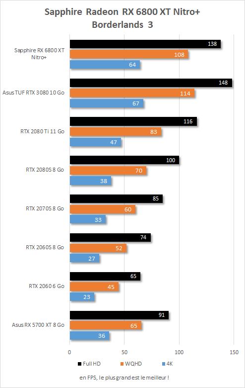 Performance in game Sapphire Radeon RX 6800 XT Nitro+ Borderlands 3