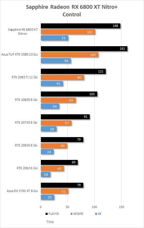 Performance in game Sapphire Radeon RX 6800 XT Nitro+ Control