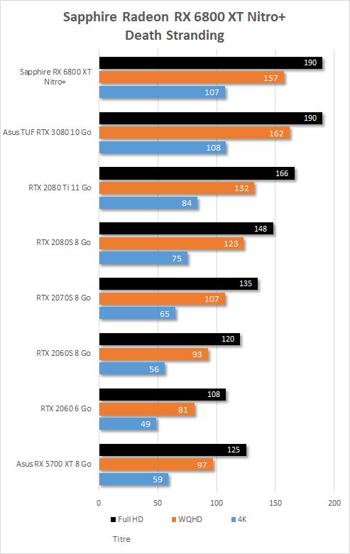 Performance in game Sapphire Radeon RX 6800 XT Nitro+ Death Stranding