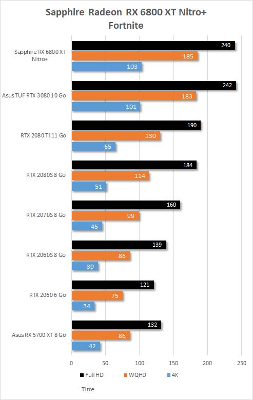 Performance in game Sapphire Radeon RX 6800 XT Nitro+ fortnite