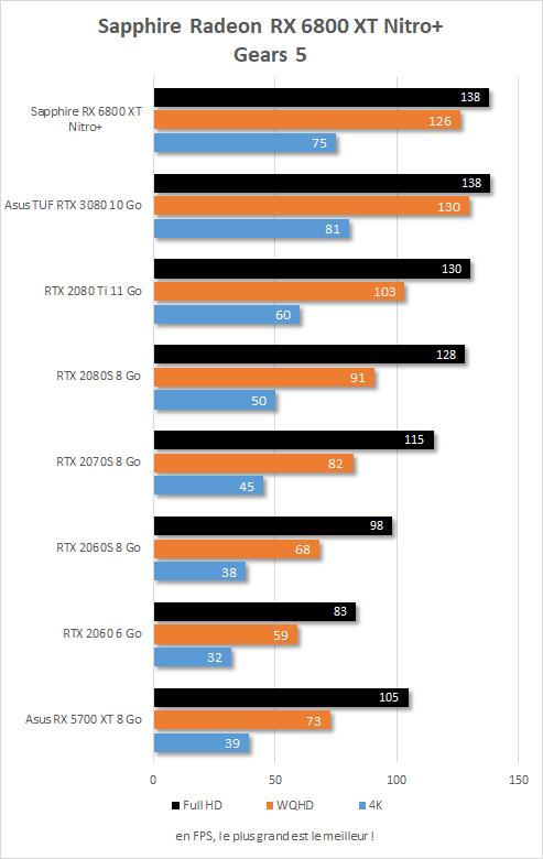 Performance in game Sapphire Radeon RX 6800 XT Nitro+ Gears V