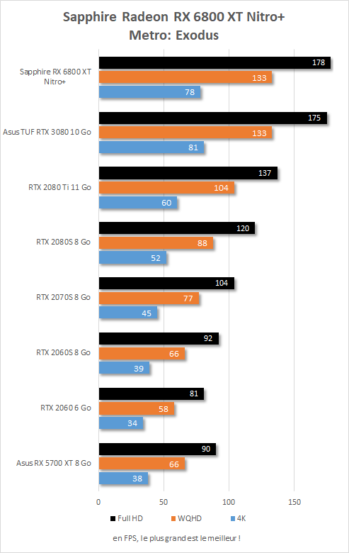 Performance in game Sapphire Radeon RX 6800 XT Nitro+ Metro : Exodus