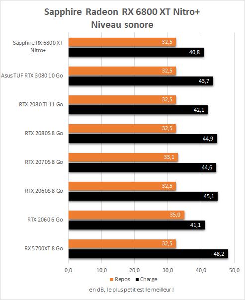 Niveau sonore en charge et au repos de la Sapphire Radeon RX 6800 XT Nitro+