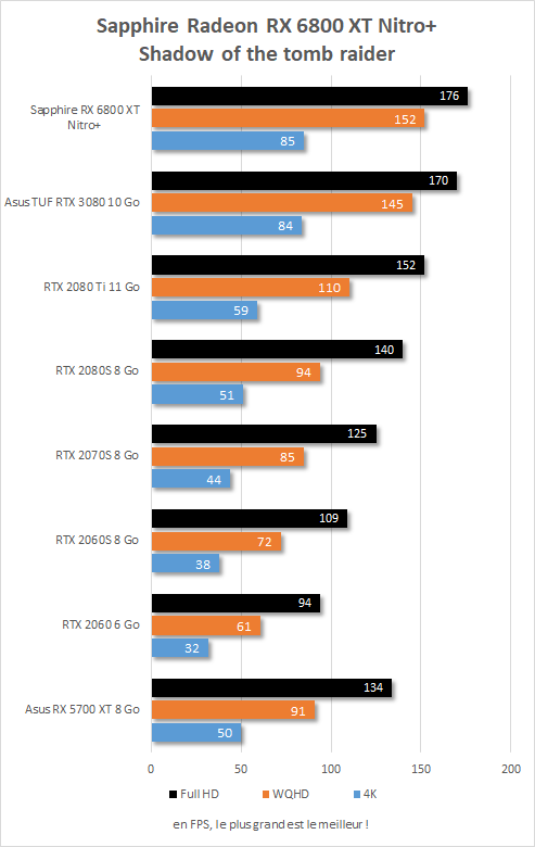 Performance in game Sapphire Radeon RX 6800 XT Nitro+ Shadow of the Tomb Raider
