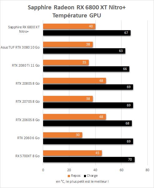 Température GPU en charge de la Sapphire Radeon RX 6800 XT Nitro+