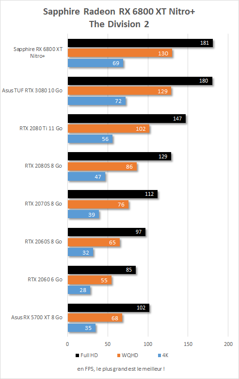 Performance in game Sapphire Radeon RX 6800 XT Nitro+ The Division 2