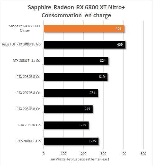 Consommation en charge à la prise de la Sapphire Radeon RX 6800 XT Nitro+