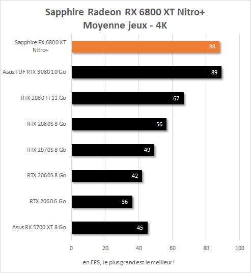 Moyenne FPS Sapphire Radeon RX 6800 XT Nitro+ en 4K