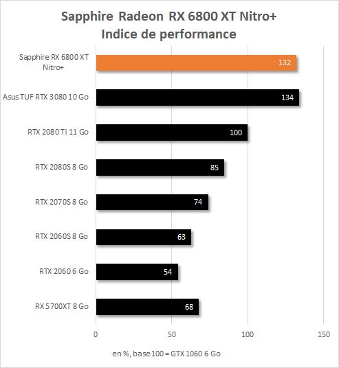 Indice de performance Sapphire Radeon RX 6800 XT Nitro+ en 4K