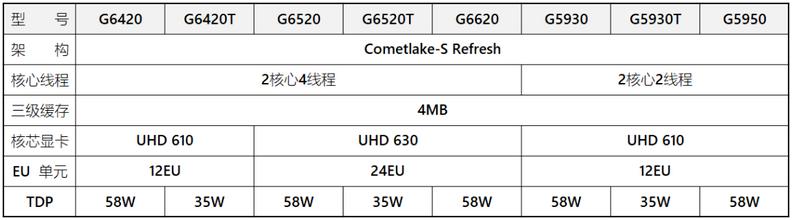 Intel Pentium G6000 Comet Lake refresh