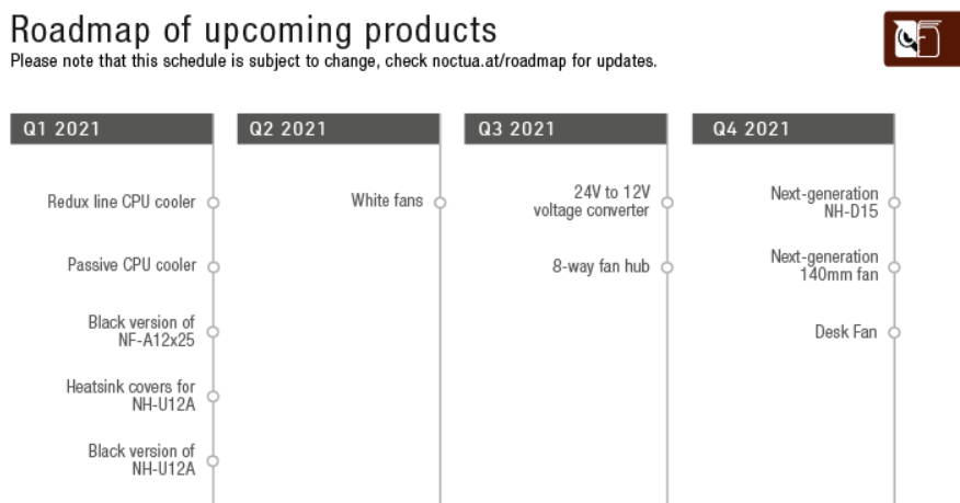 Noctua ventirad fanless 2021 roadmap