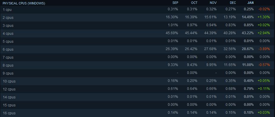 Nombre de coeurs CPU sur steam, de 1 à 16 coeurs !