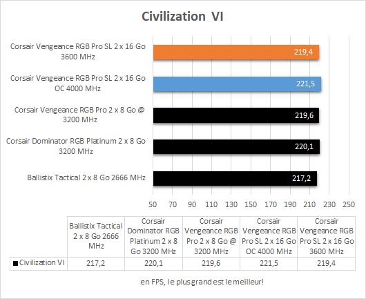 Performances Corsair Vengeance RGB Pro SL Civilization VI