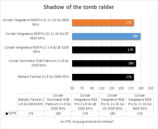 Performances Corsair Vengeance RGB Pro SL Shadow of the Tomb Raider