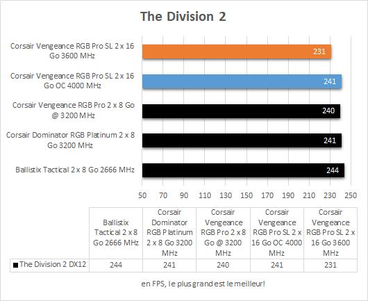 Performances Corsair Vengeance RGB Pro SL The Division 2