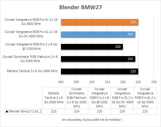 Performances Corsair Vengeance RGB Pro SL Blender