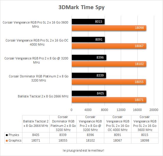Performances Corsair Vengeance RGB Pro SL 3DMark Time Spy