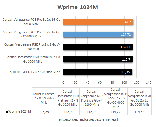 Performances Corsair Vengeance RGB Pro SL WPrime 1024