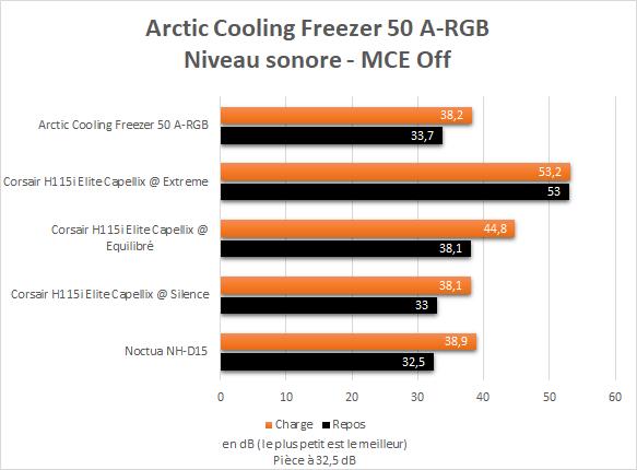 Niveau sonore Arctic Cooling Freezer 50 A-RGB Intel Core i9-10900K MultiCore Enhancement Off