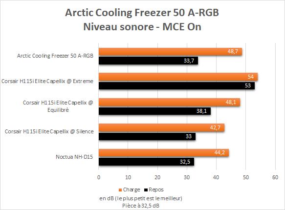 Niveau sonore Arctic Cooling Freezer 50 A-RGB Intel Core i9-10900K MultiCore Enhancement On