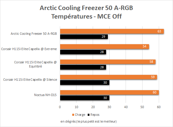 Température Arctic Cooling Freezer 50 A-RGB Intel Core i9-10900K MultiCore Enhancement Off