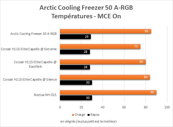 Température Arctic Cooling Freezer 50 A-RGB Intel Core i9-10900K MultiCore Enhancement On