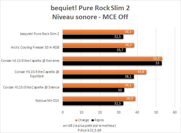 Niveau sonore Bequiet Pure Rock Slim 2