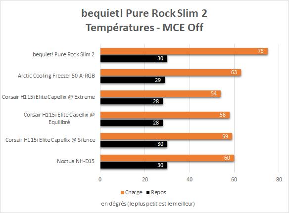 Performance Bequiet Pure Rock Slim 2