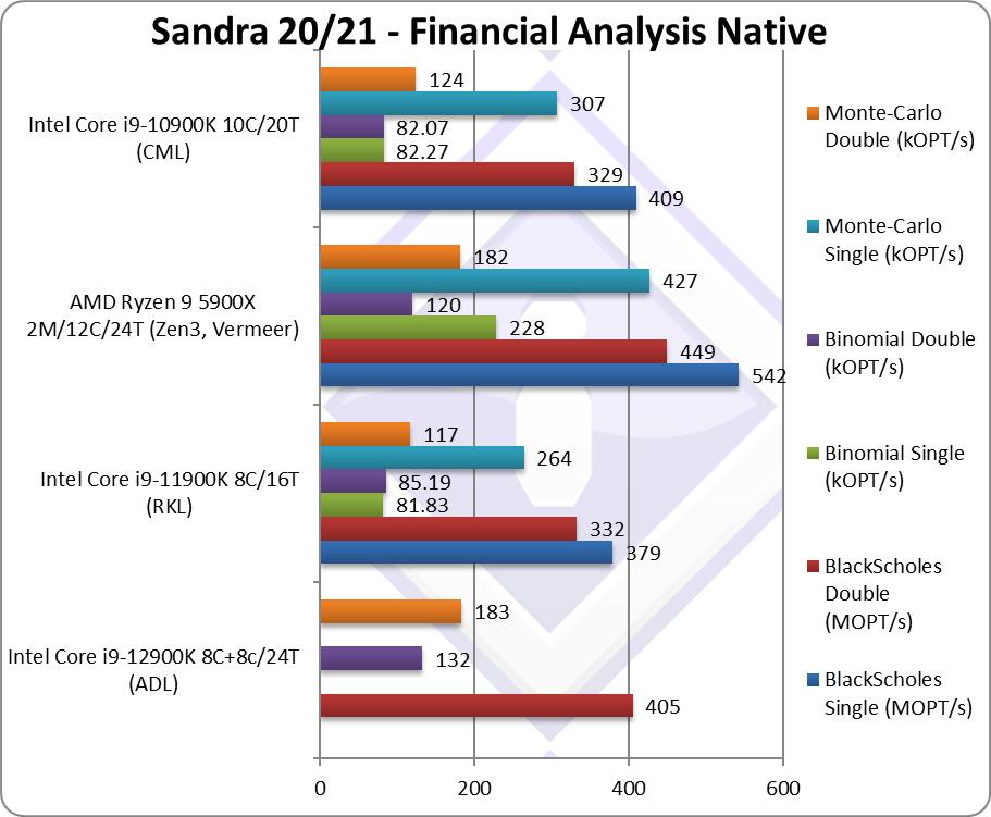 Performance Intel Core i9-12900K SiSoftware Sandra Financial Analysis Native