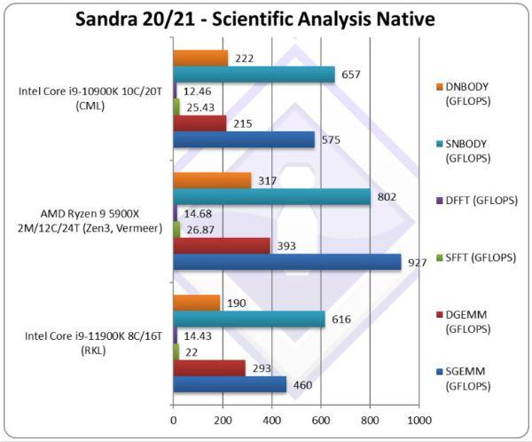 Performance Intel Core i9-12900K SiSoftware Sandra Scientific Analysis Native