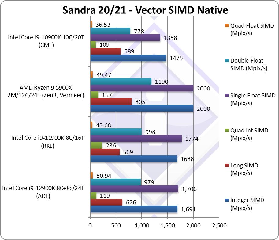 Performance Intel Core i9-12900K SiSoftware Sandra Vector SIMD Native