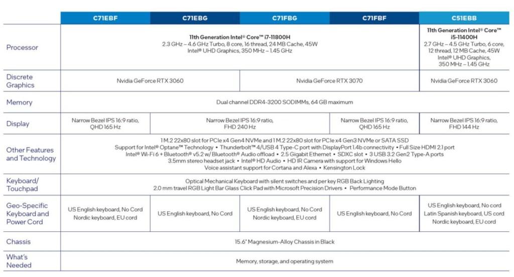 Caractéristiques Intel NUC X15 Laptop