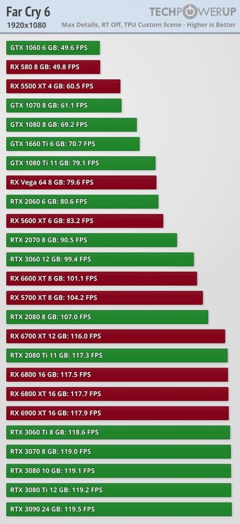 Performance Full HD Far Cry 6